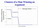 Chances Of Man Winning An Argument